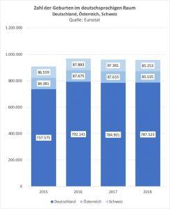 Zahl der Geburten im deutschsprachigen Raum von 2015 bis 2018. Quelle: Eurostat